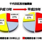 ご存じですか? 千代田区民の定住性今昔比較と今後について